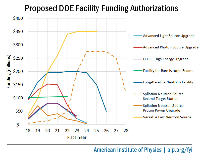 Proposed DOE Facility Funding Authorizations