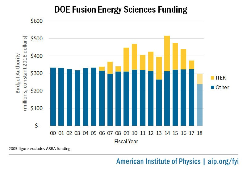 DOE Fusion Energy Sciences Funding