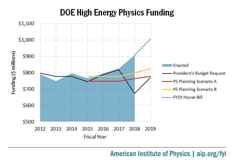 DOE High Energy Physics Funding, FY2012 to FY2019