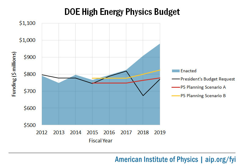 DOE High Energy Physics Budget, FY2012 to FY2019