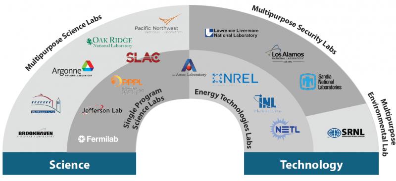 Categorization of DOE's 17 National Labs