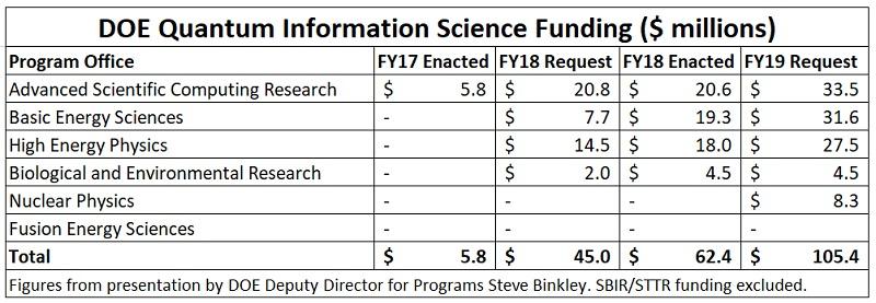 DOE QIS Funding, 2017-2019
