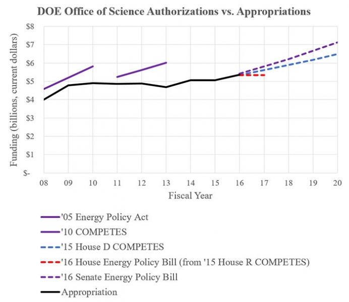 DOE Office of Science Authorizations vs. Appropriations