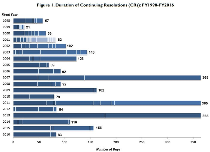 Duration of CRs: FY1998 - FY2016