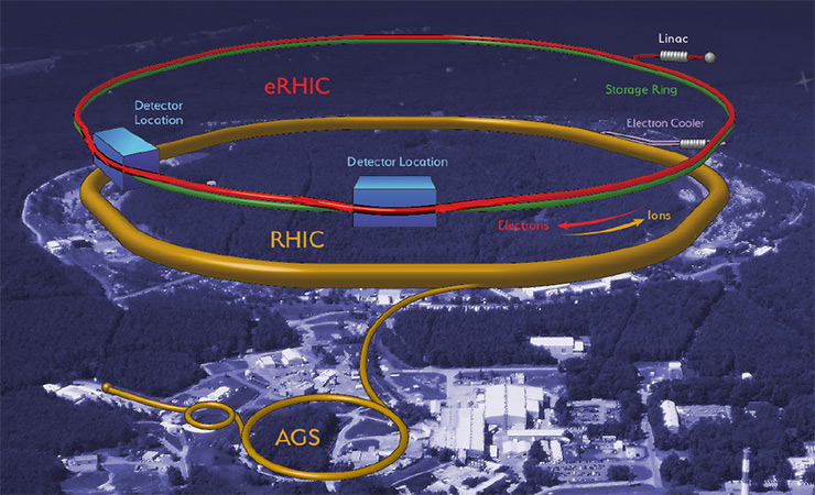 This illustration from the cover of Brookhaven's Pre-Conceptual Design Report for its Electron-Ion Collider, also known as eRHIC, shows plans to modify the existing RHIC facility by adding an electron injector and storage ring.