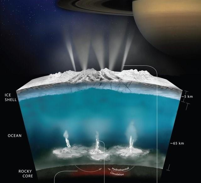 Enceladus plume diagram