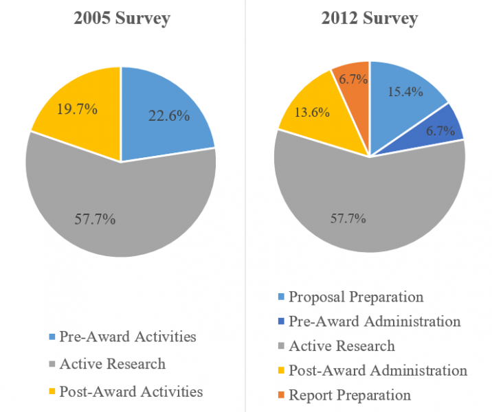 FDP Faculty Workload Survey Results