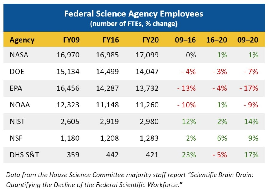 Federal Science Agency Employees