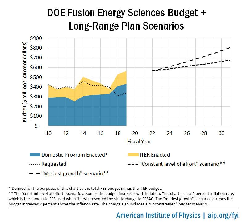 DOE Fusion Energy Sciences Budget and Long-Range Plan Scenarios