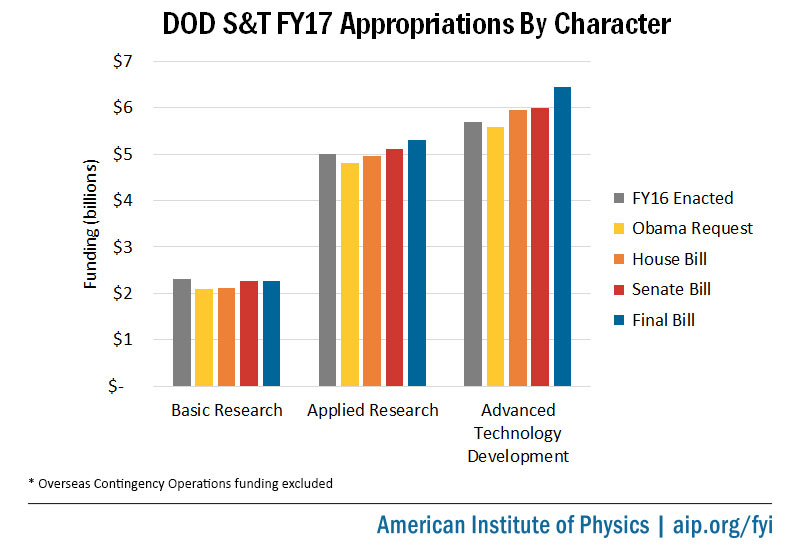 DOD S&T FY17 Appropriations by Character of Research