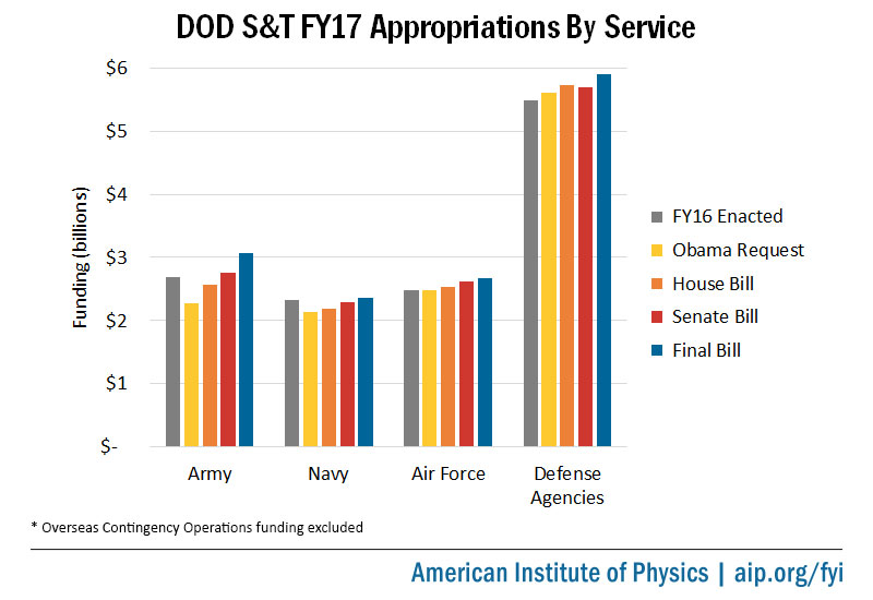 DOD S&T F&17 Appropriations by Service