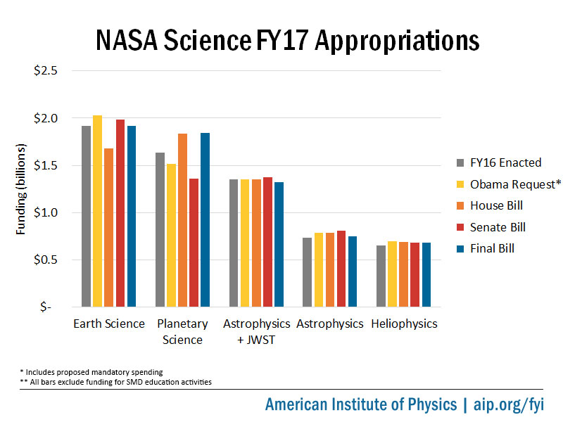 NASA Science FY17 Appropriations