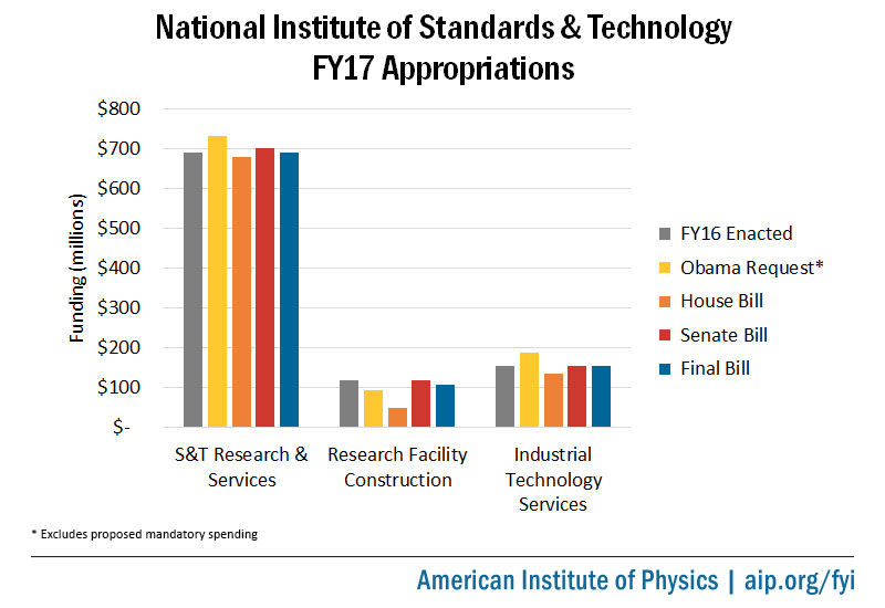 National Institute of Standards and Technology FY17 Appropriations