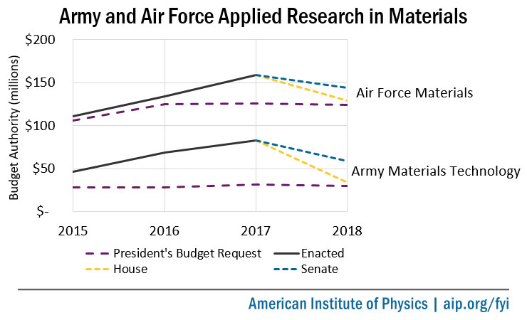 Army and Air Force Applied Research in Materials
