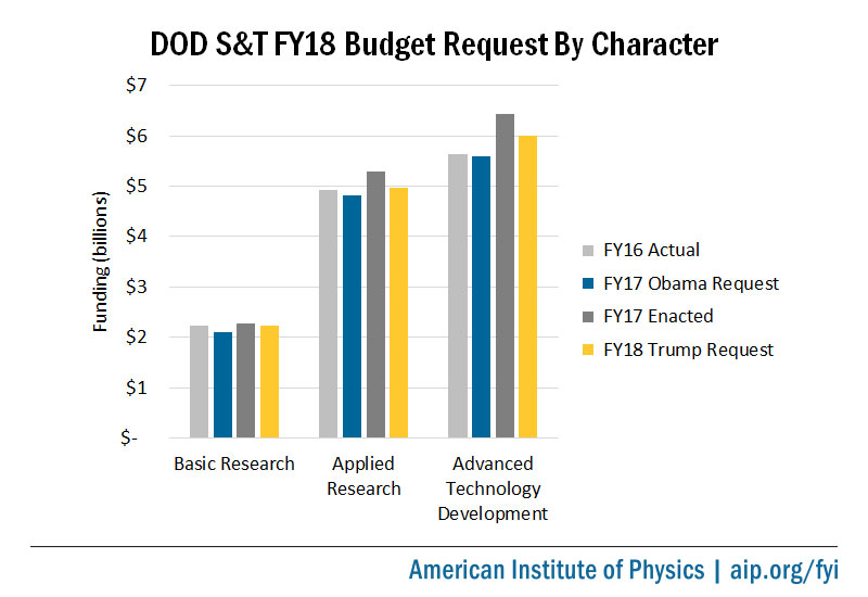 DOD S&T FY18 Budget Request