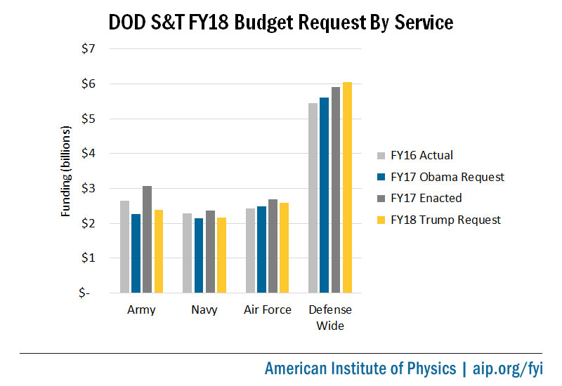 DOD S&T FY18 Budget Request by Service