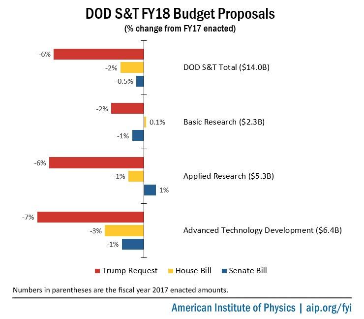 DOD S&T FY18 Budget Proposals