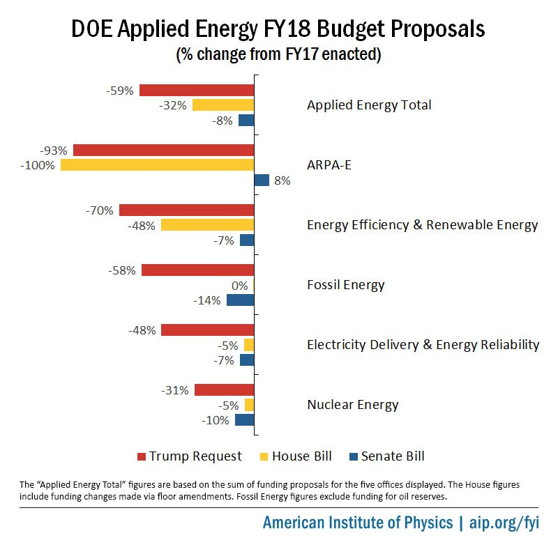 DOE Applied Energy FY18 Budget Proposals