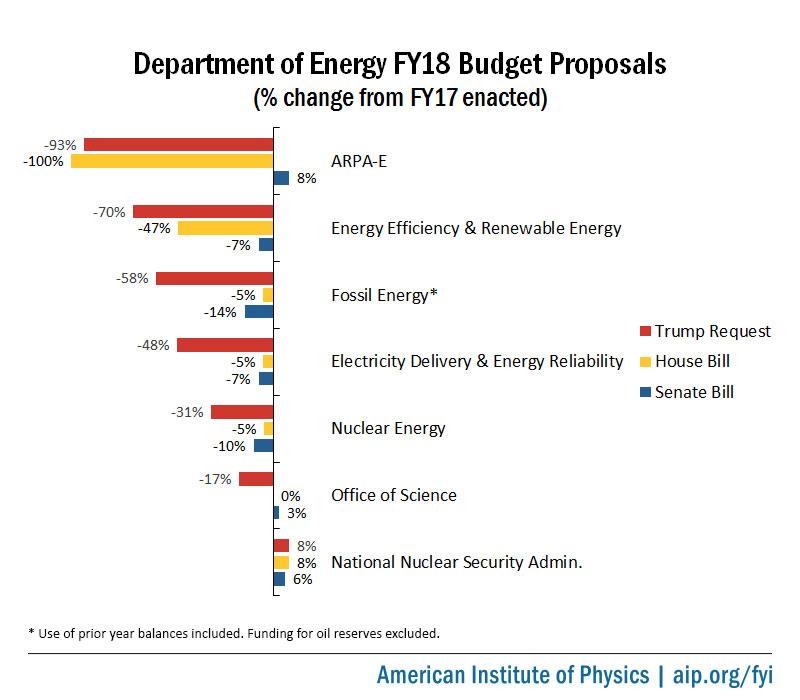 Senate Spending Bill Boosts DOE Office of Science, ARPA-E