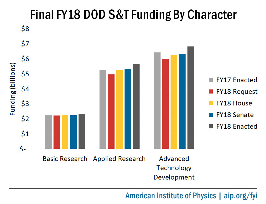 Final FY18 DOD S&T Funding by Character