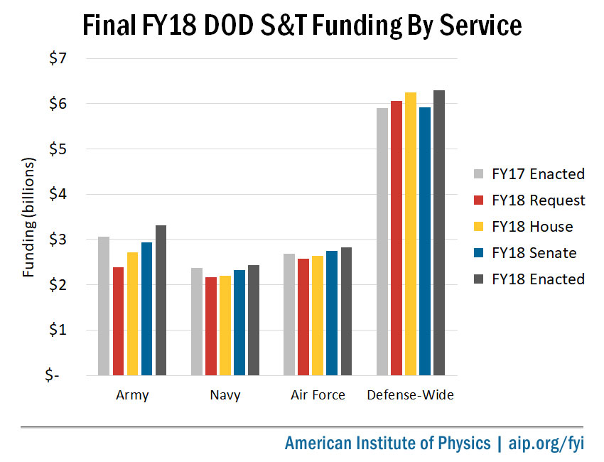 Final FY18 DOD S&T Funding by Service