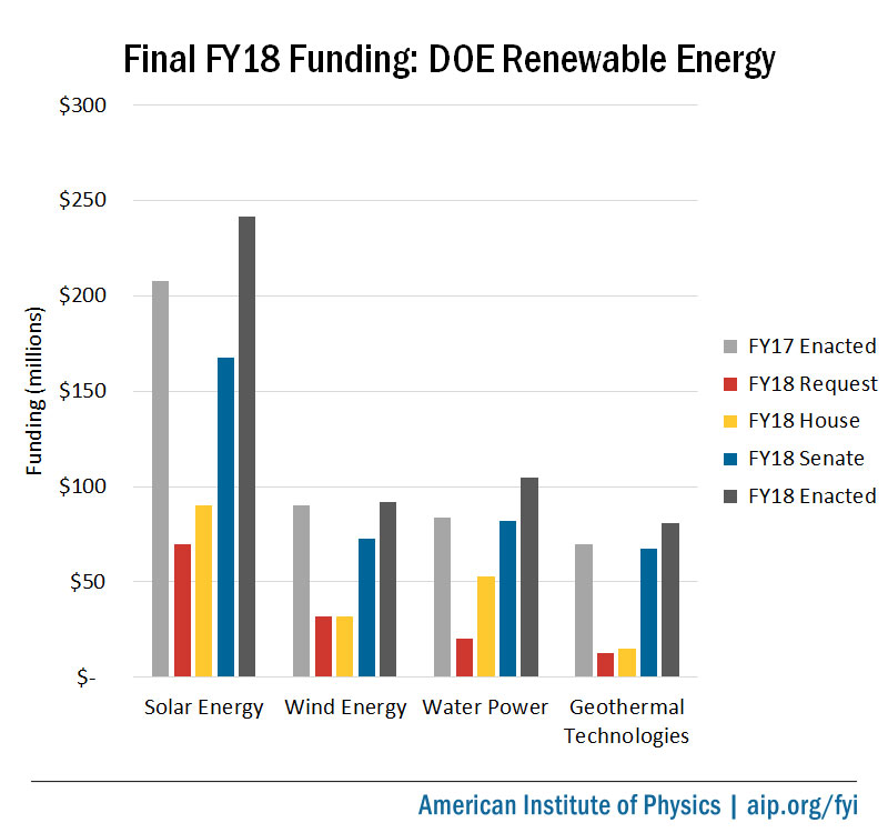 FY18 Funding: DOE Applied Energy