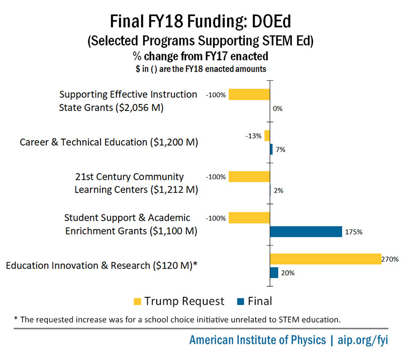 Final FY18 Appropriations for Selected DOEd Programs Supporting STEM