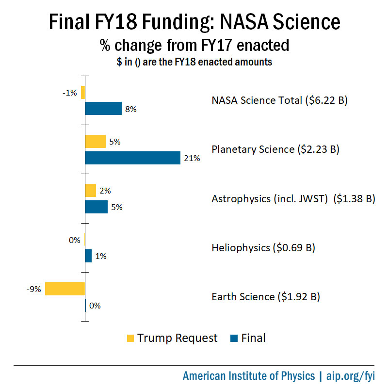 Final FY18 Funding: NASA Science