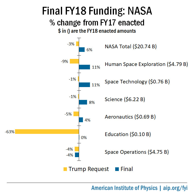Final FY18 Funding: NASA