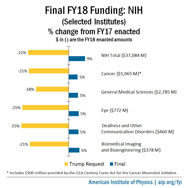 Final FY18 Appropriations for the National Institutes of Health
