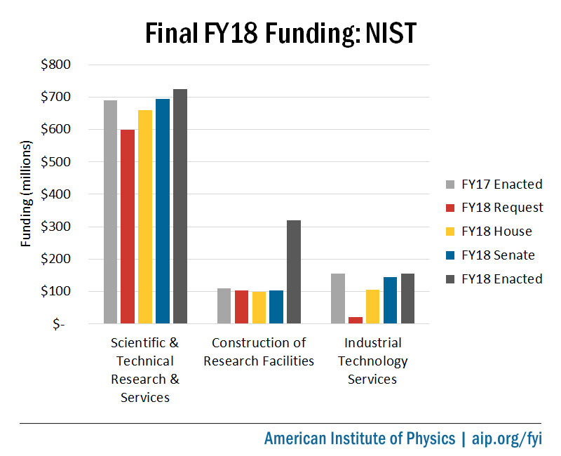 Final fiscal year 2018 appropriations for NIST