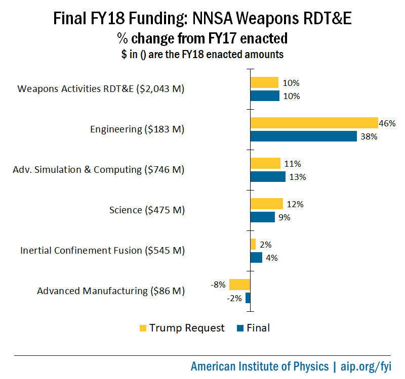 Final FY18 NNSA Weapons R&D Appropriations