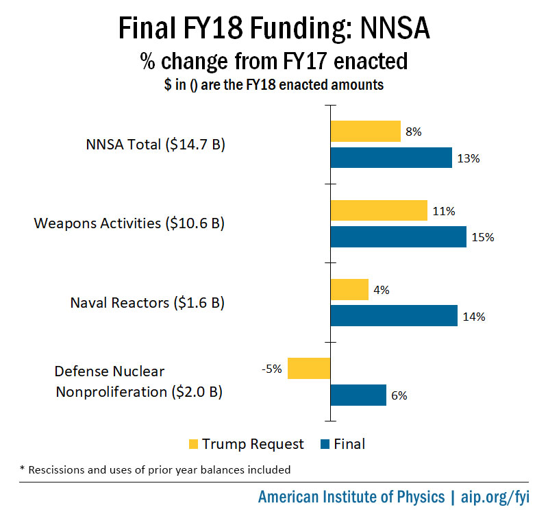 Final FY18 NNSA Appropriations