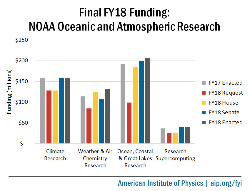 Final FY18 Appropriations for NOAA's Office of Oceanic and Atmospheric Research