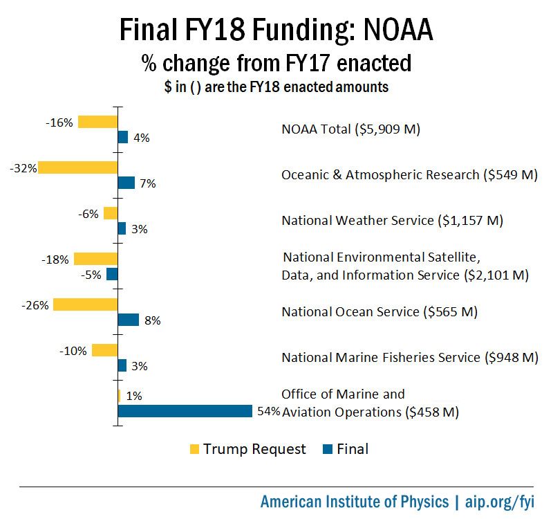 d64e742008d7 Final FY18 Appropriations  National Oceanic and Atmospheric Administration