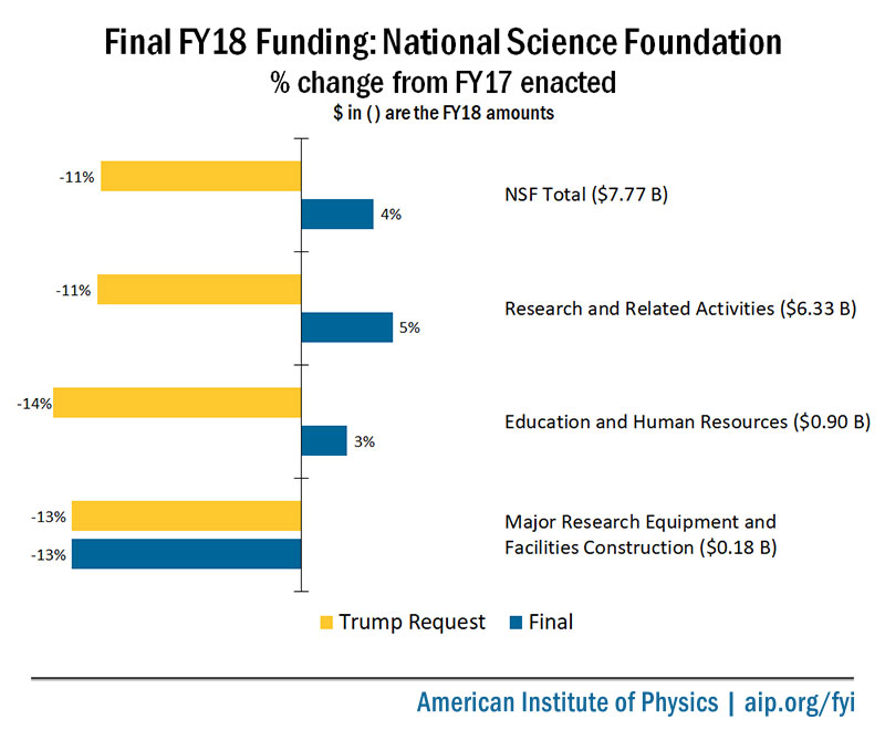 Final FY18 Appropriations: National Science Foundation