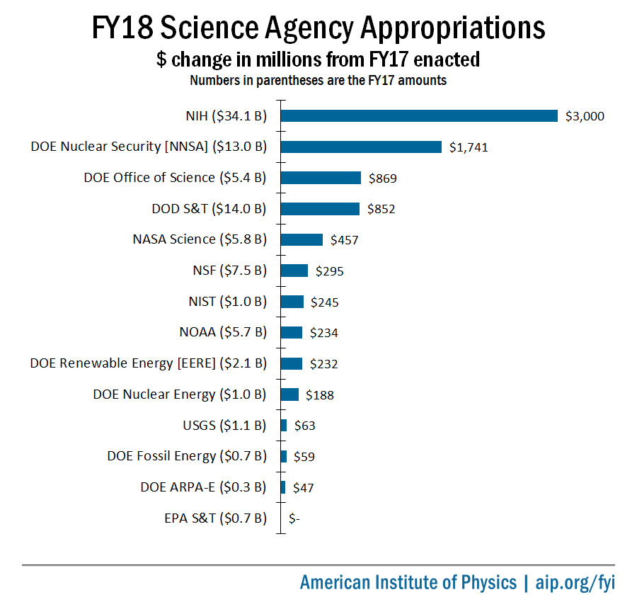FY18 Science Agencies Appropriations Dollar Amount Change