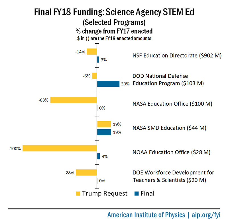 Final FY18 Appropriations for Selected Science Agency STEM Programs