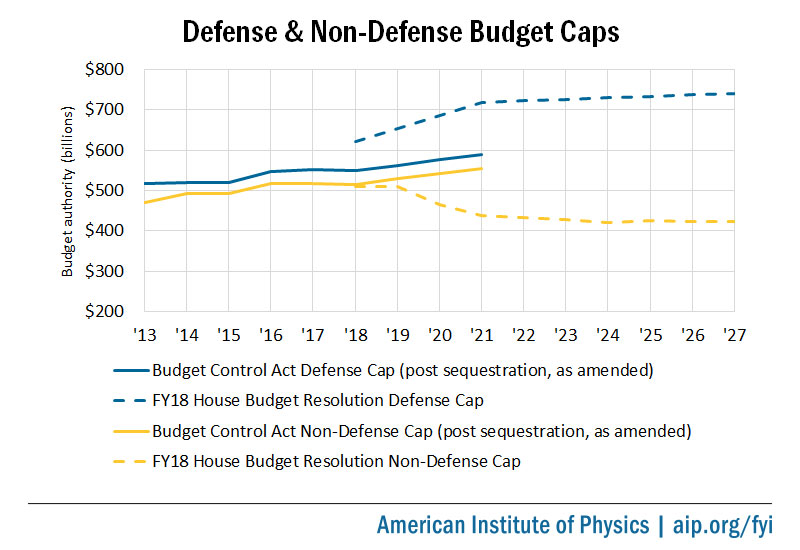 Science Organizations Urge Congress To Lift Spending Caps American Institute Of Physics
