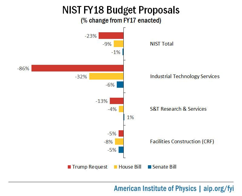 NIST FY18 Budget Proposals