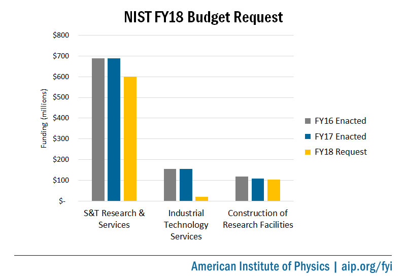 NIST FY18 Budget Request bar chart