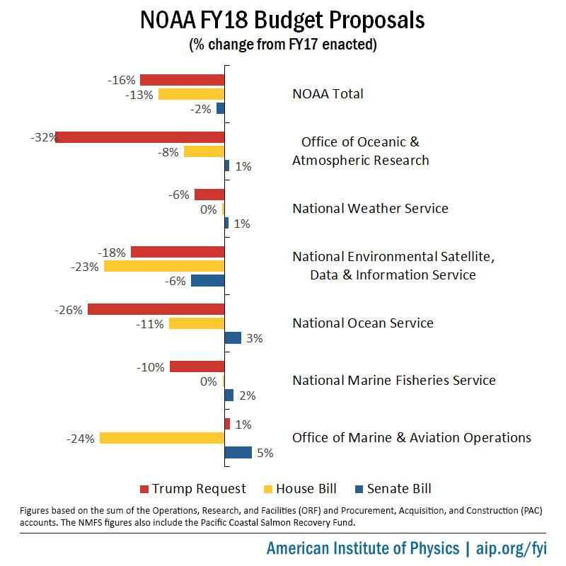NOAA FY18 Budget Proposals