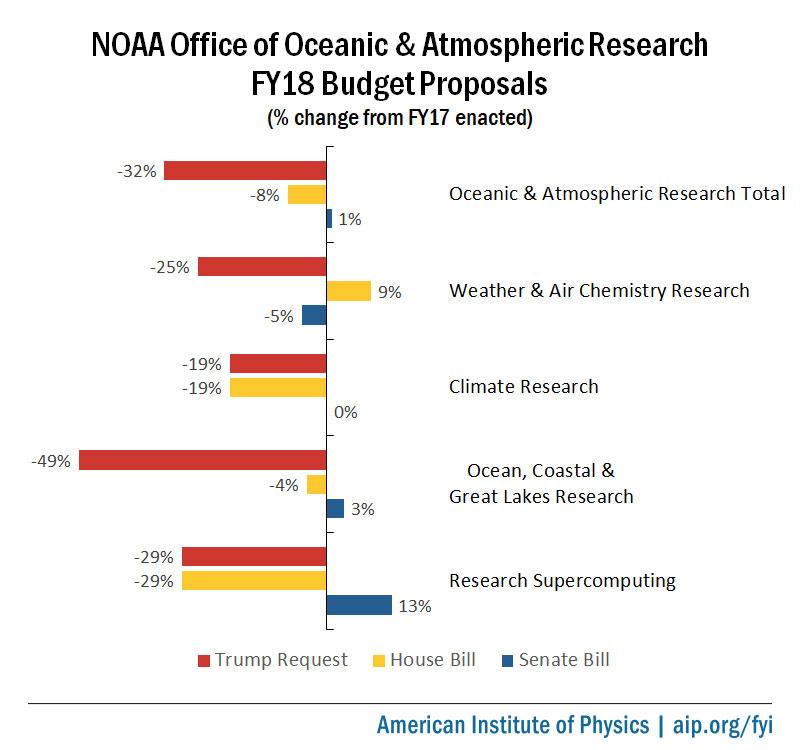 NOAA OAR FY18 Budget Proposals
