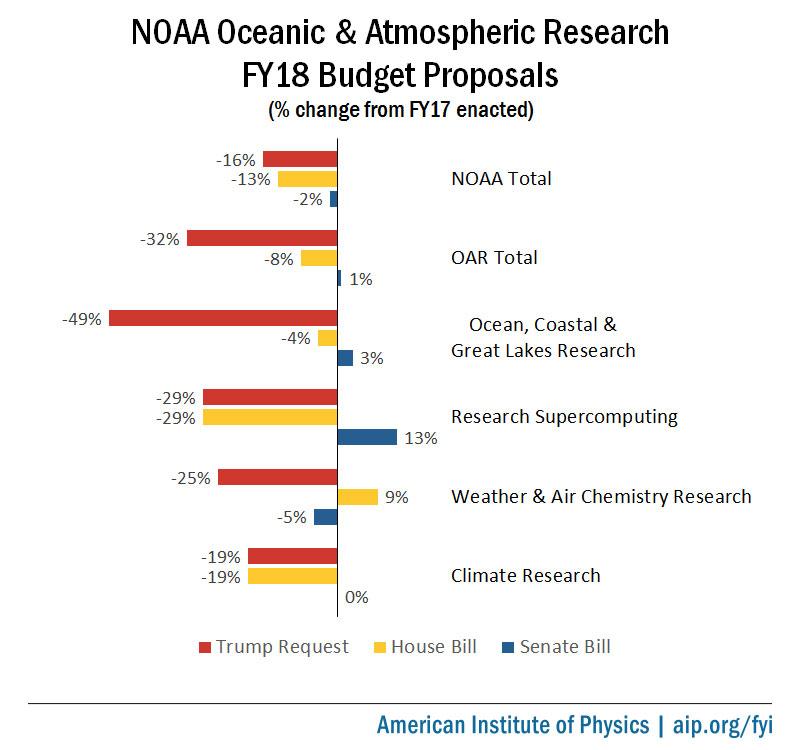 NOAA Oceanic & Atmospheric Research FY18 Budget Proposals