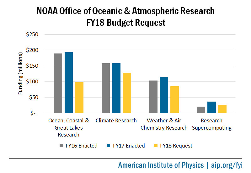 NOAA Office of Oceanic & Atmospheric Research FY18 Budget Request
