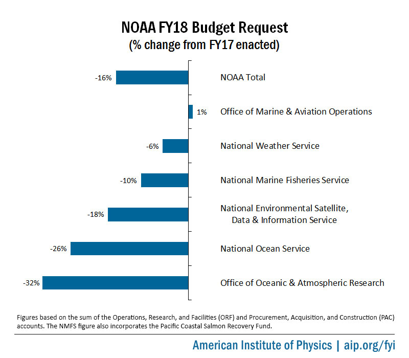 NOAA FY18 Budget Request