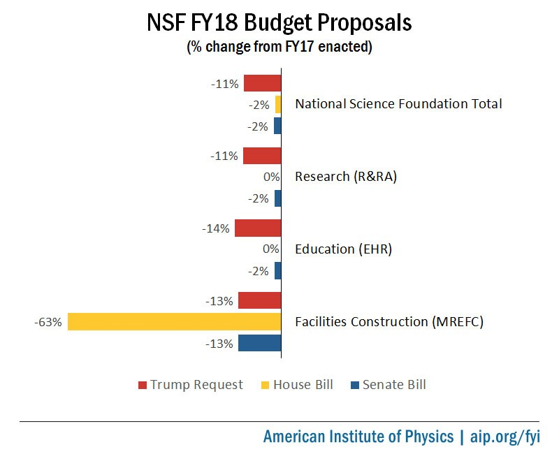 NSF FY18 Budget Proposals