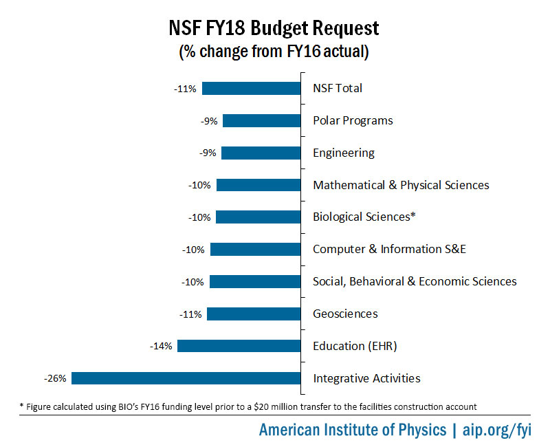 NSF FY18 Research Budget Request