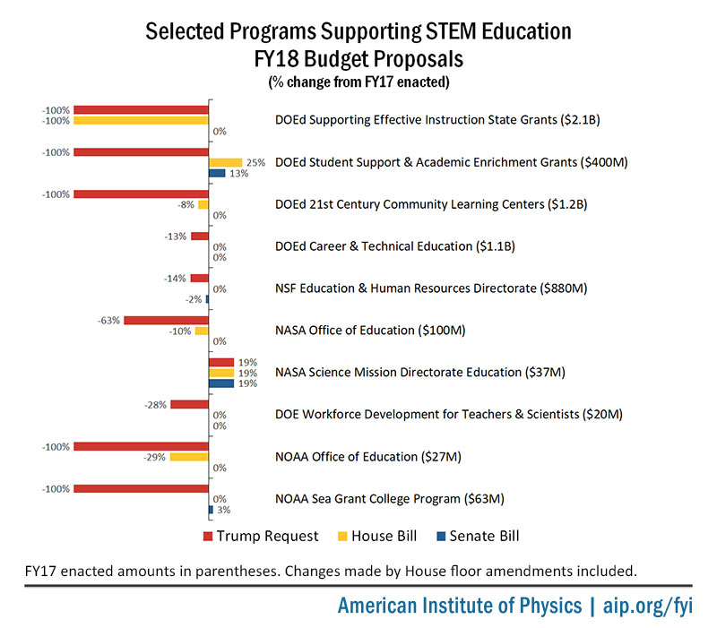 Selected programs supporting STEM education in FY18 budget proposals.