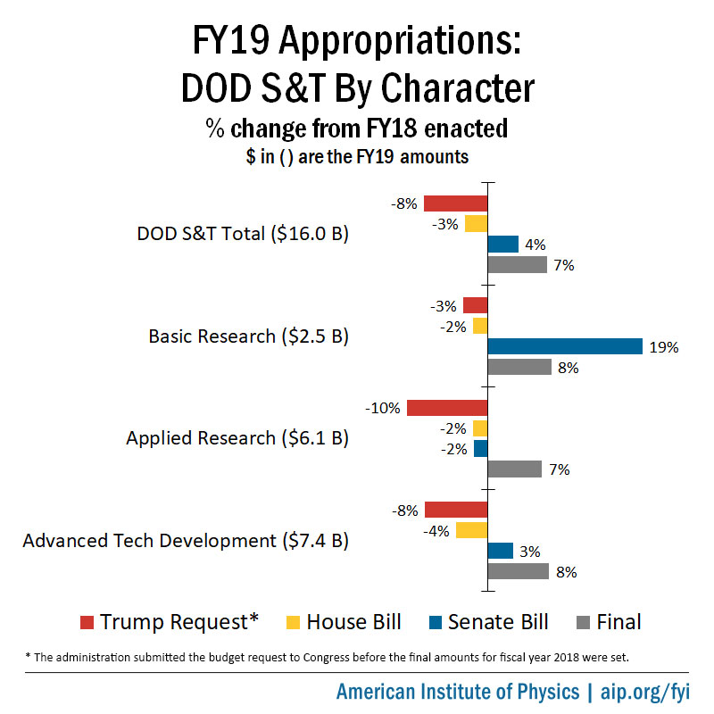 FY19 Appropriations: DOD S&T by Character